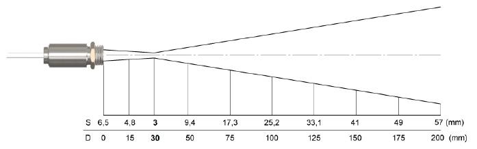 測定視野範囲図(小スポットタイプ)