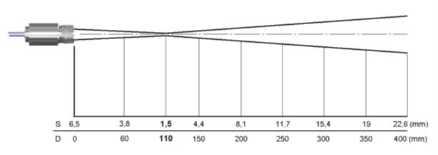 測定視野範囲図