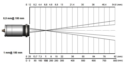 測定視野範囲図(標準)